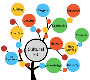 9 high impact benefits of hiring for cultural fit